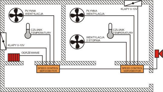 Sterownik mikroklimatu SC-S na przykładzie chlewni z dwoma komorami