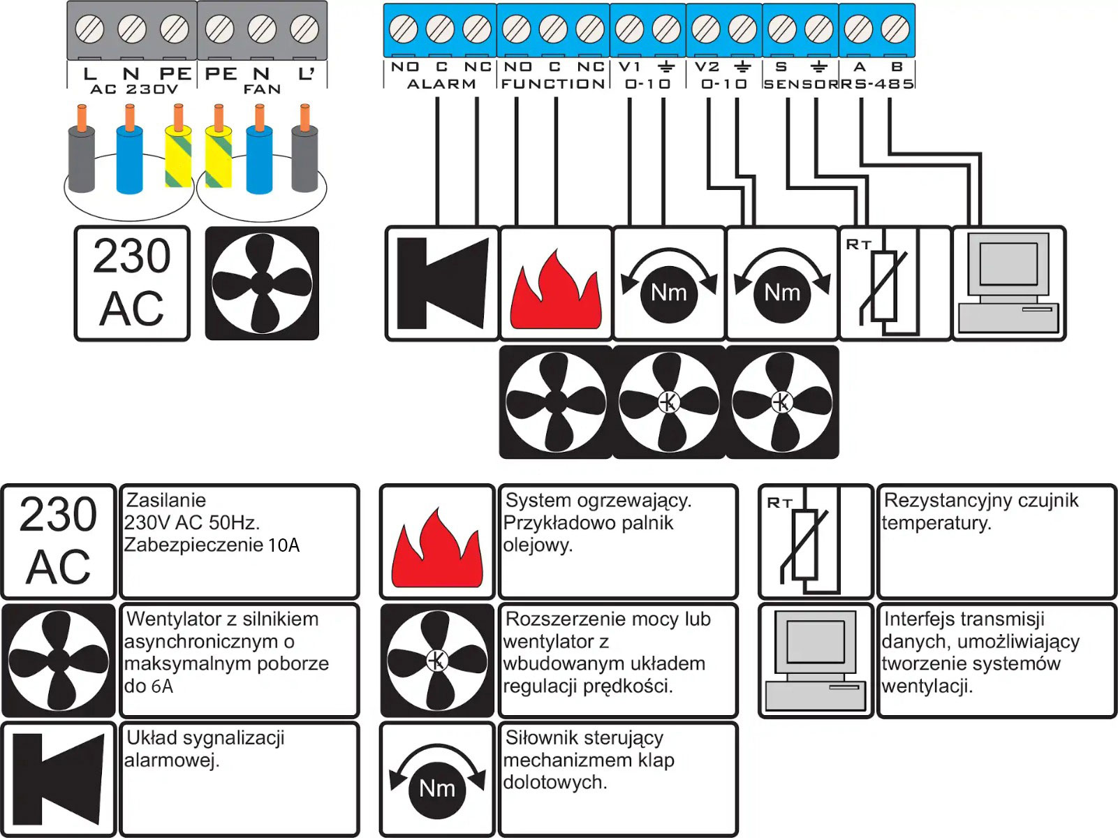 Schematyczne połączenie sterowników wentylacji w budynku inwentarskim